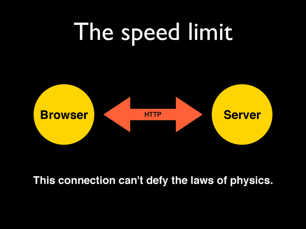 The speed limit Browser Server HTTP This connec...