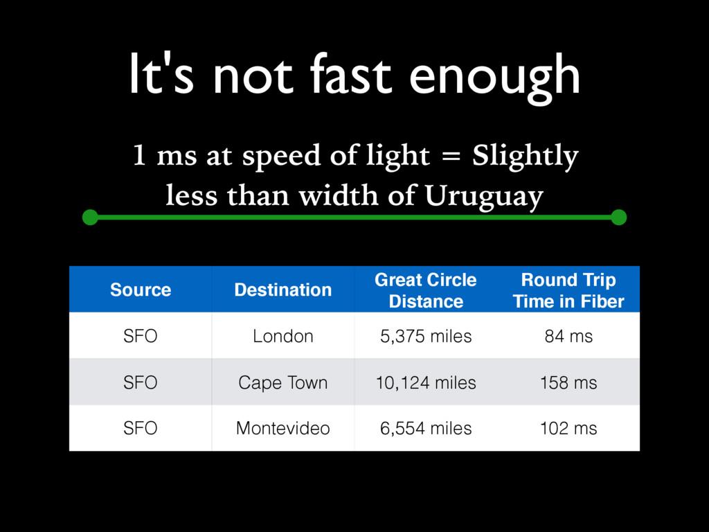 It's not fast enough Source Destination Great C...