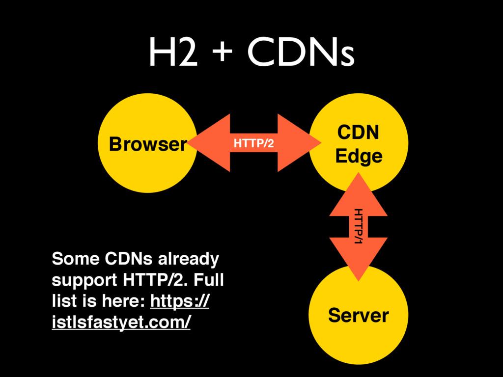 Server Browser CDN Edge HTTP/2 HTTP/1 Some CDNs...