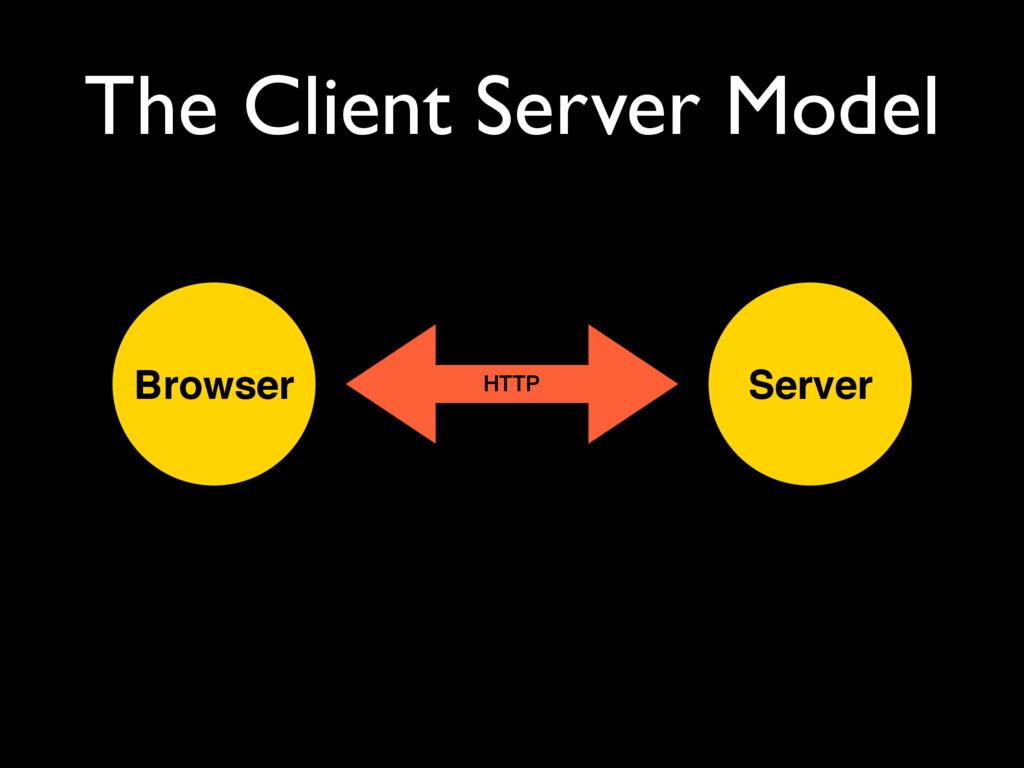 The Client Server Model Browser Server HTTP