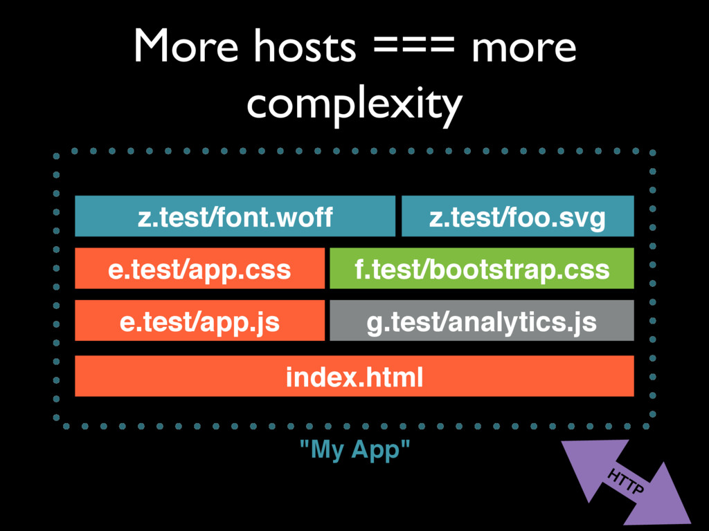 More hosts === more complexity e.test/app.js in...
