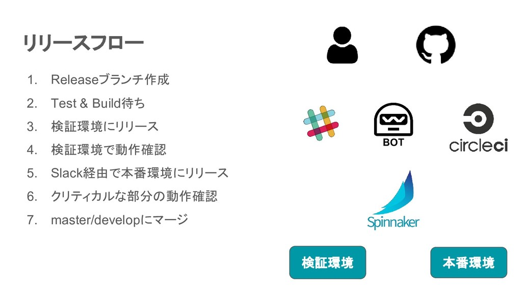 BOT 検証環境 本番環境 1. Releaseブランチ作成 2. Test & Build待...