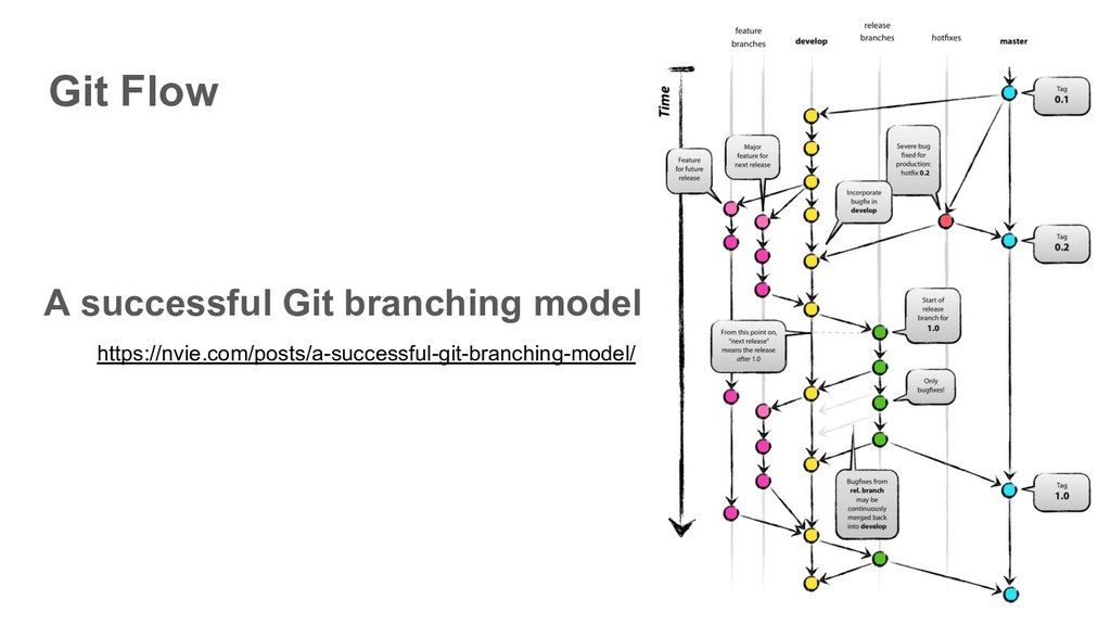 Git Flow A successful Git branching model https...