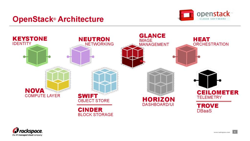4 www.rackspace.com OpenStack® Architecture KEY...