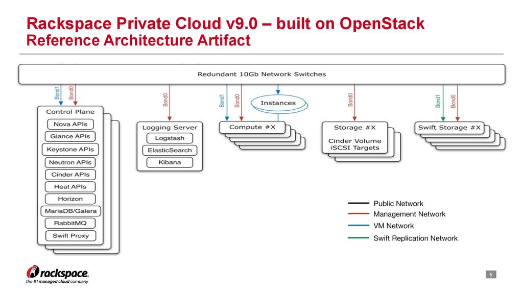 5 Rackspace Private Cloud v9.0 – built on OpenS...