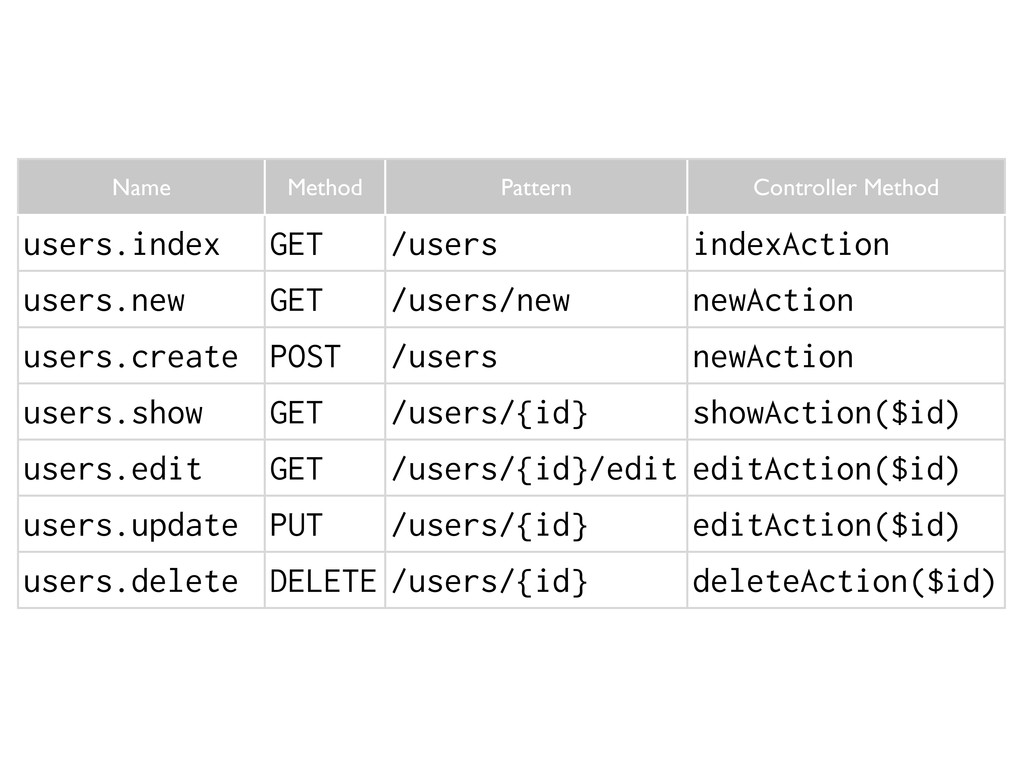 Name Method Pattern Controller Method users.ind...