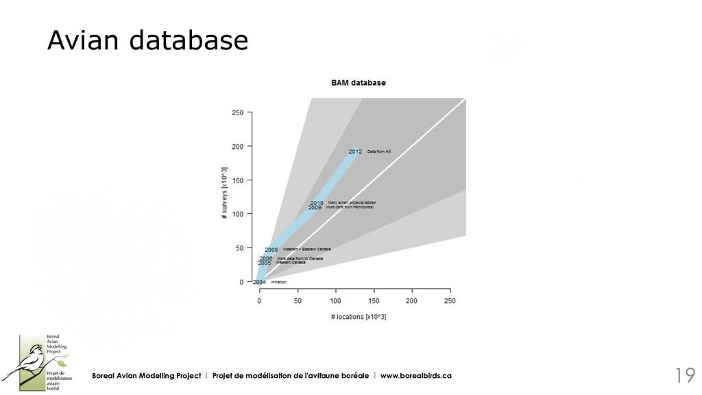 Avian database Boreal Avian Modelling Project Ι...