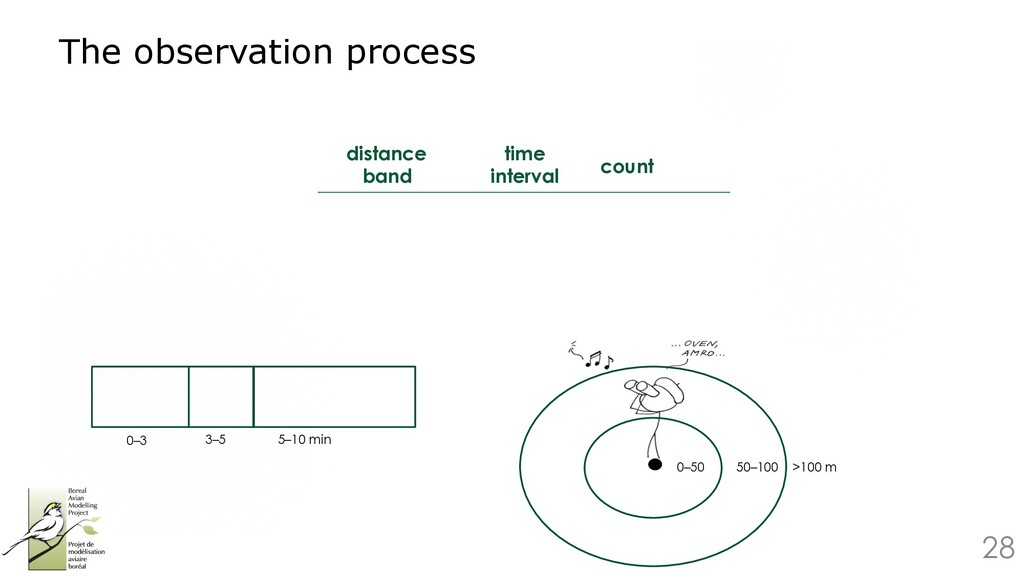 28 The observation process 0–50 50–100 >100 m 0...