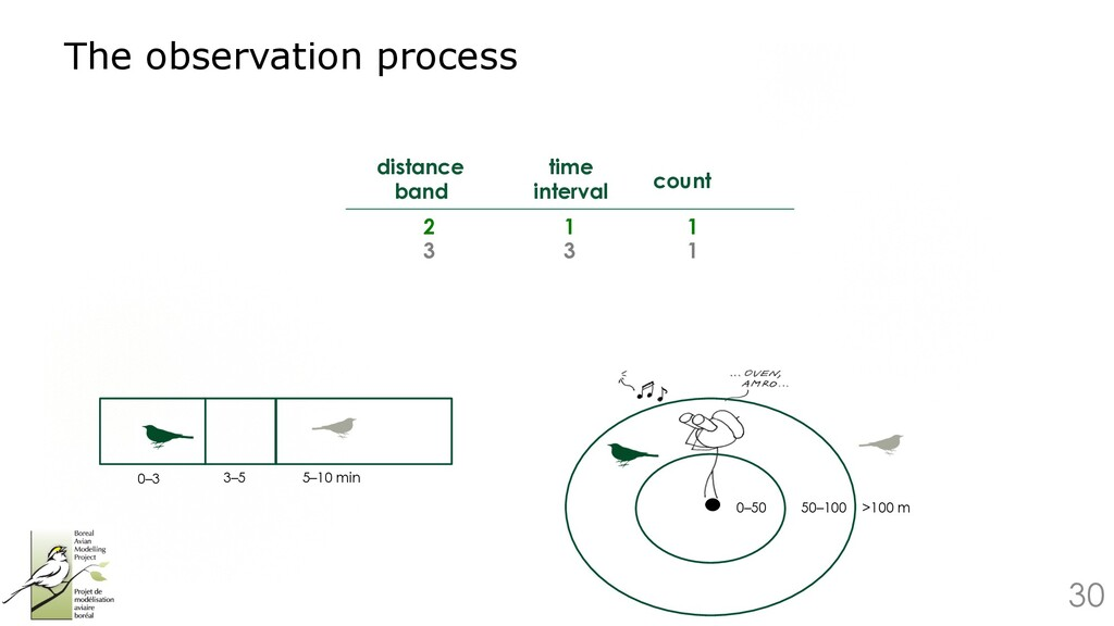 30 The observation process 0–50 50–100 >100 m 0...