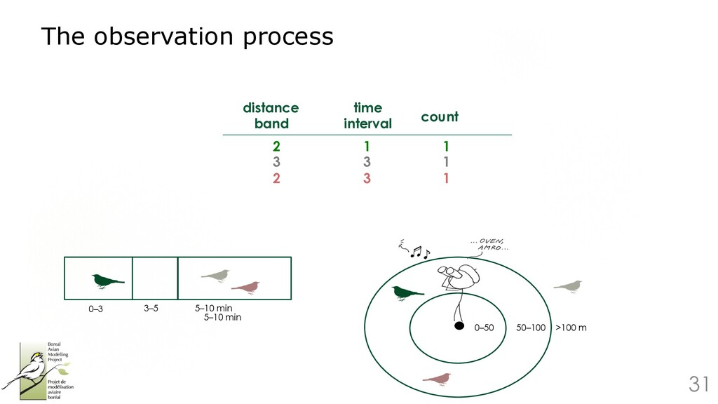 31 The observation process 0–50 50–100 >100 m 0...