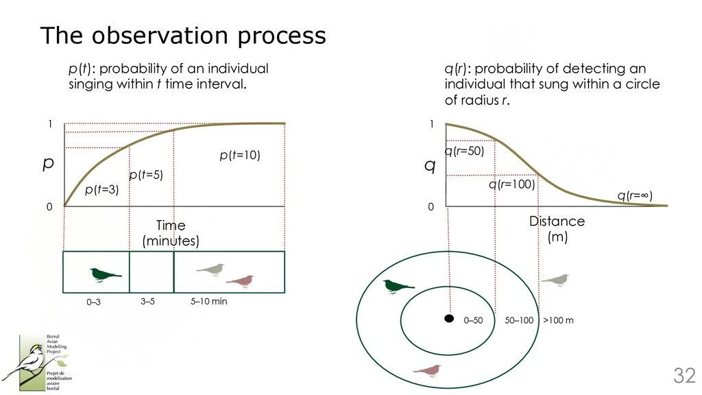 32 The observation process q 0 1 q(r=50) q(r=10...