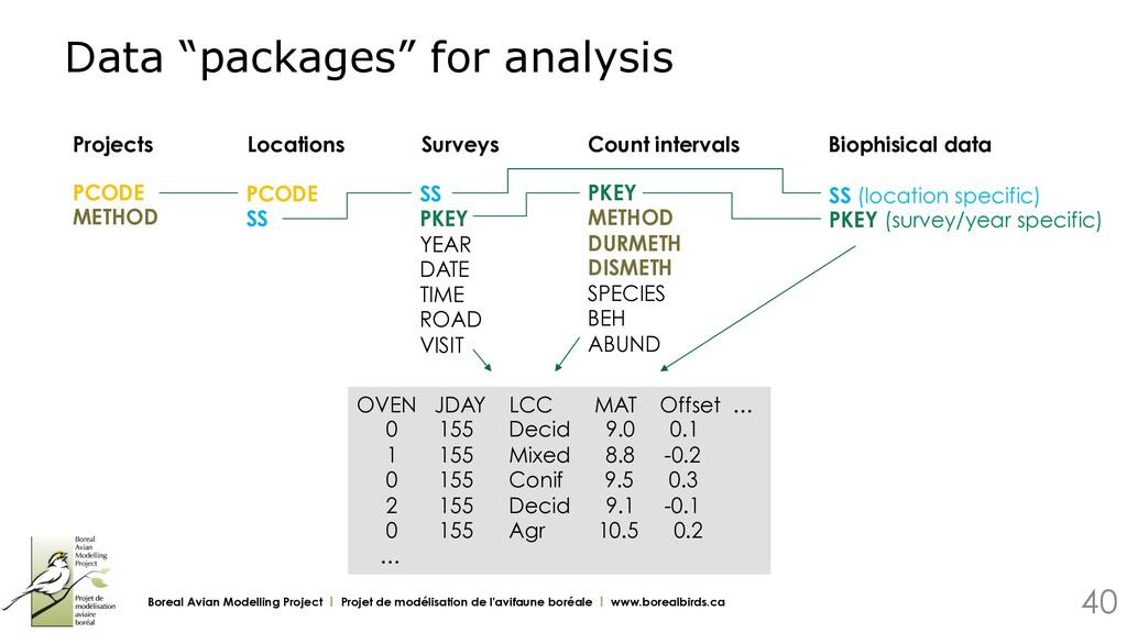 "Data ""packages"" for analysis Boreal Avian Model..."