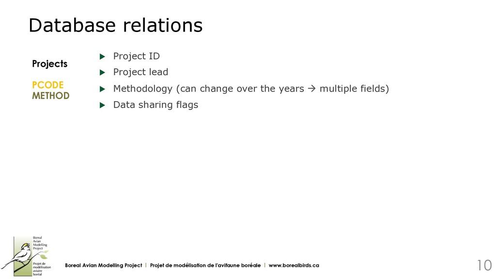 u Project ID u Project lead u Methodology (c...