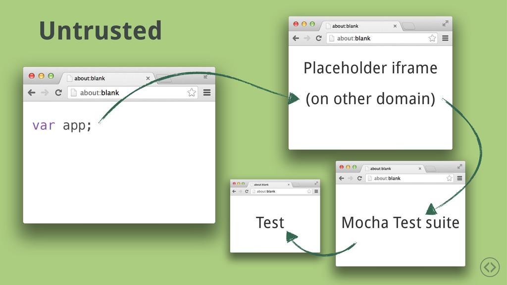 var app; Mocha Test suite Test Placeholder ifra...