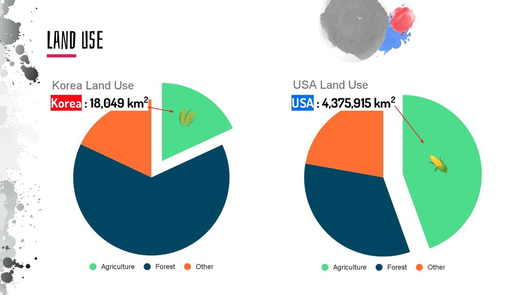 LanD Use     Korea : 18,049 km2 🌾 🌽 USA : 4,375...
