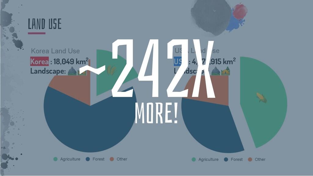 LanD Use     Korea : 18,049 km2 Landscape: ⛰🏕 🌾...
