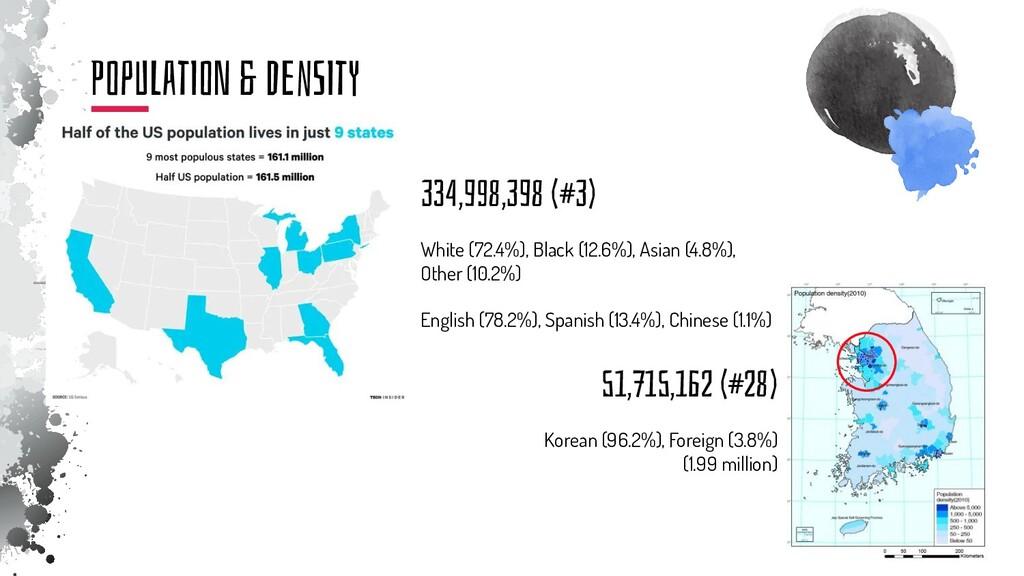 334,998,398 (#3) 51,715,162 (#28) White (72.4%)...