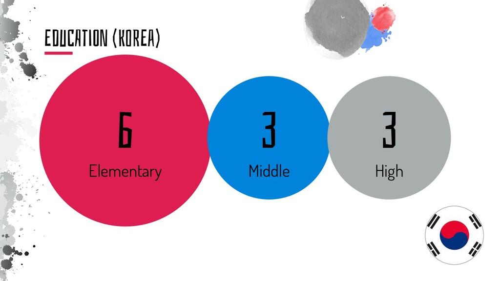 EduCAtiON (koREa) 6 Elementary 3 Middle 3 High