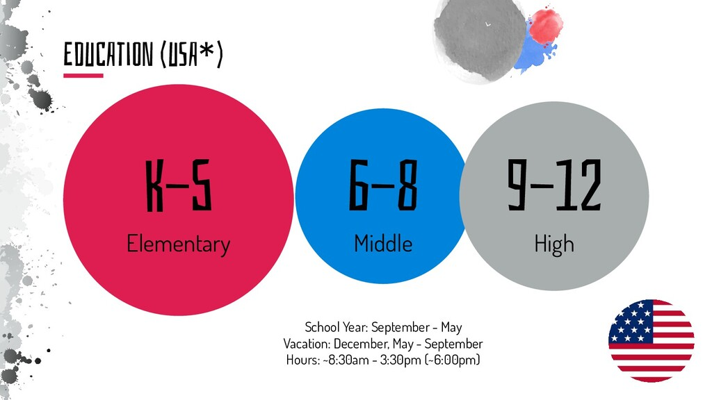 EduCAtiON (uSA*) K-5 Elementary 6-8 Middle 9-12...