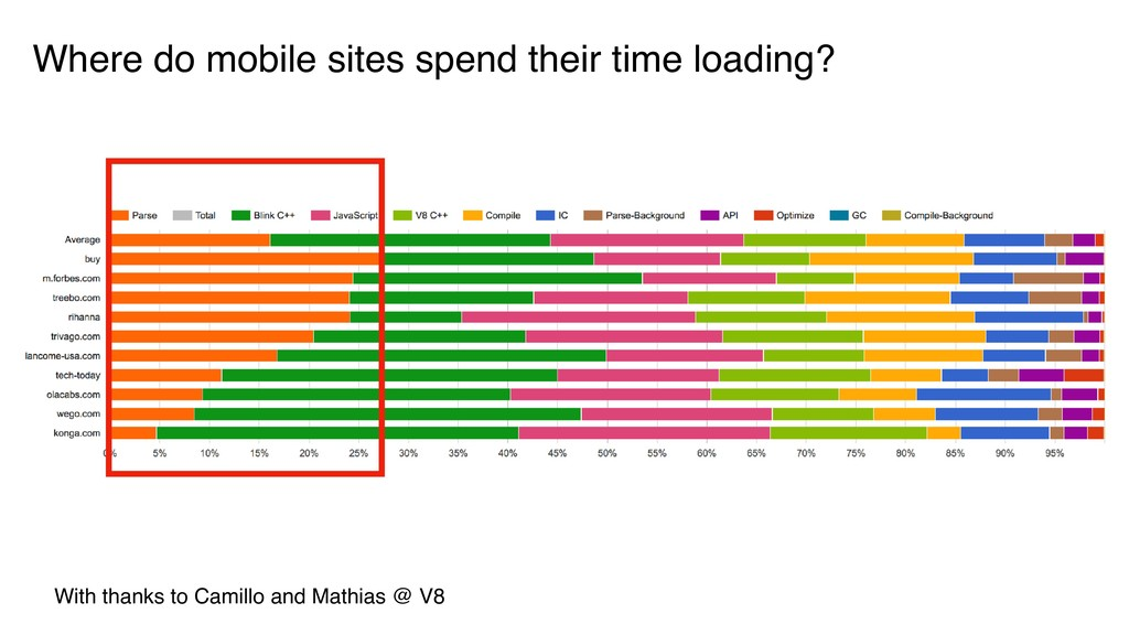 Where do mobile sites spend their time loading?...