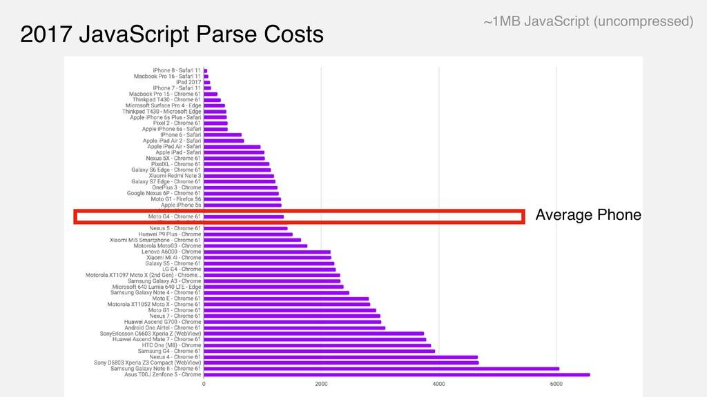 2017 JavaScript Parse Costs Average Phone ~1MB ...