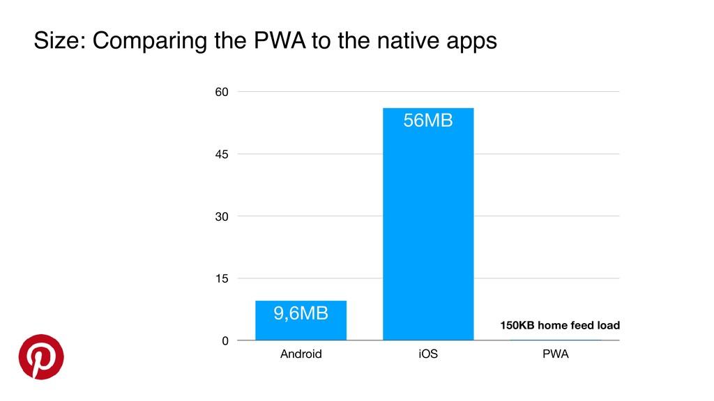 0 15 30 45 60 Android iOS PWA 0,15MB 56MB 9,6MB...