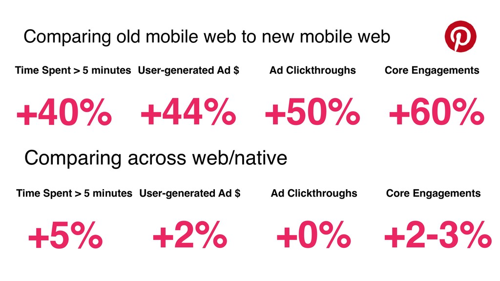 Comparing old mobile web to new mobile web +60%...