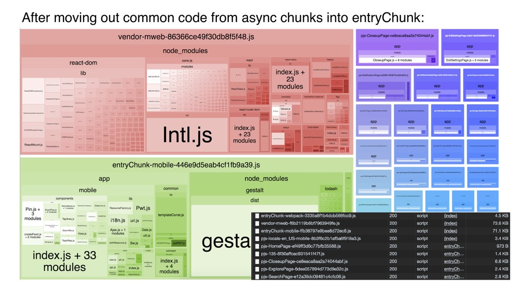 After moving out common code from async chunks ...