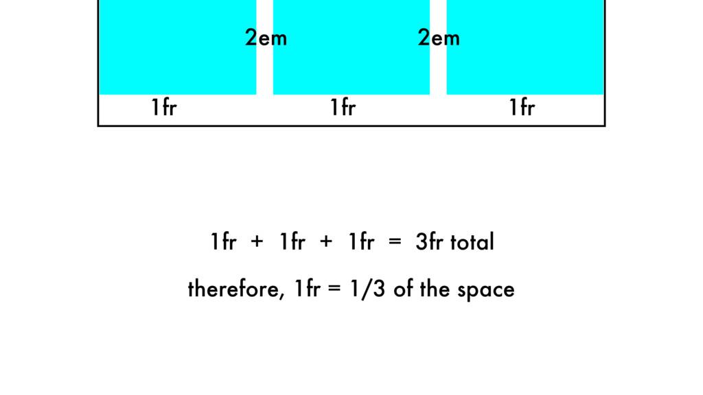 1fr 1fr 1fr 2em 2em 1fr + 1fr + 1fr = 3fr total...