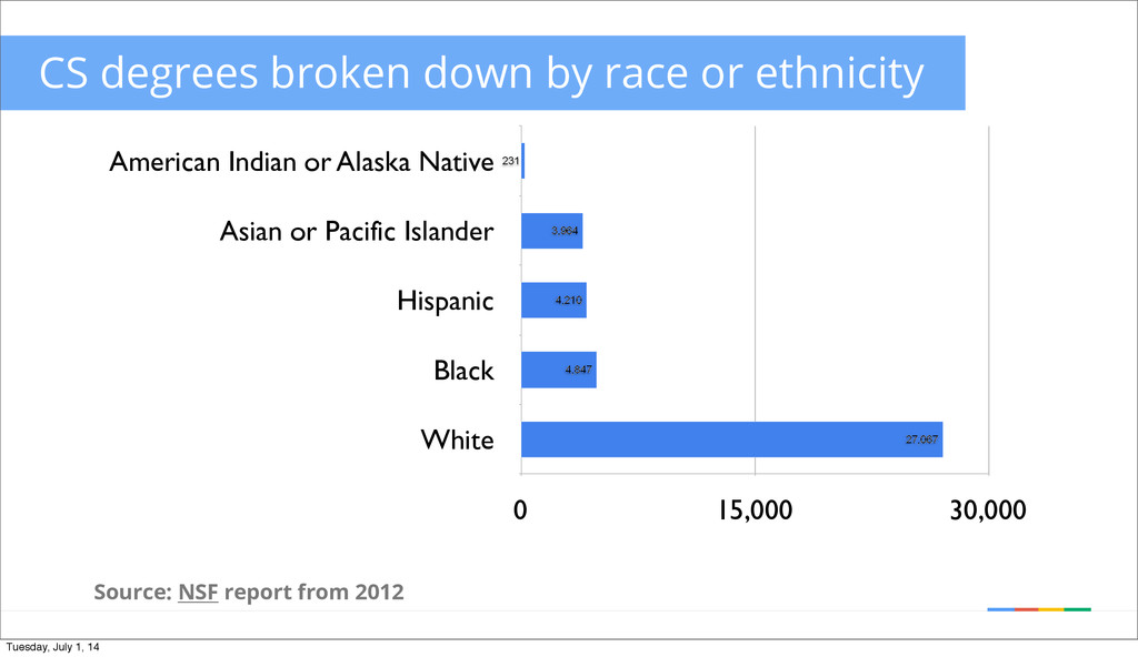 American Indian or Alaska Native Asian or Pacif...
