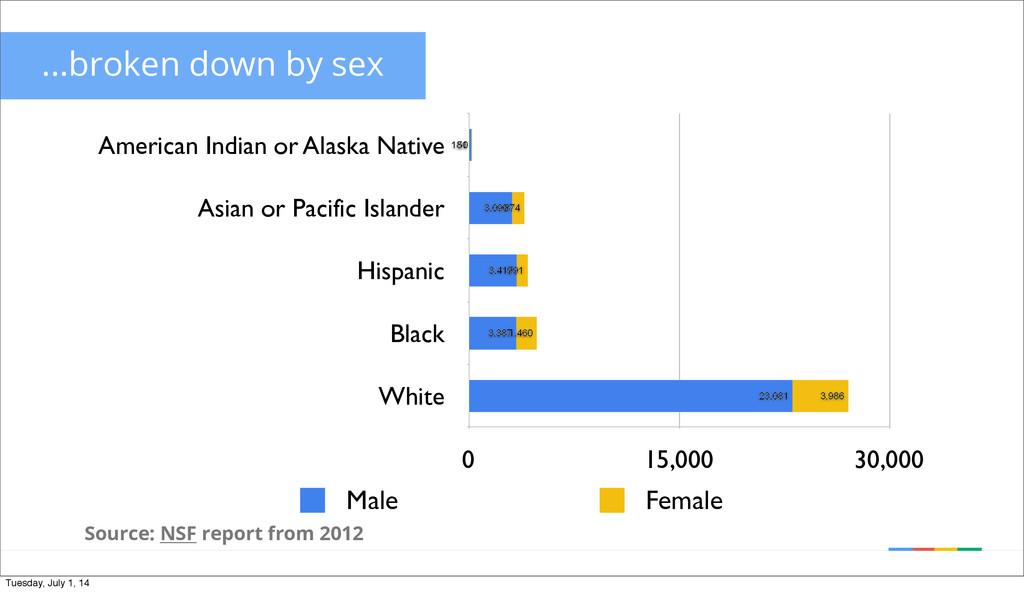 ...broken down by sex American Indian or Alaska...