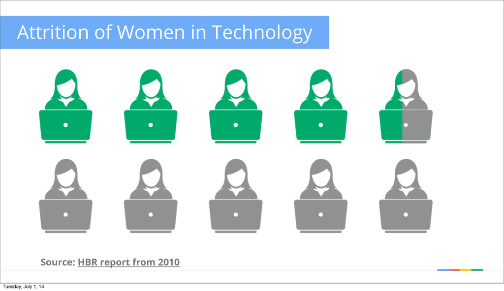 Source: HBR report from 2010 Attrition of Women...