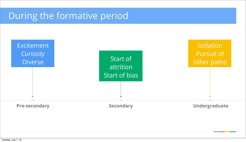During the formative period Isolation Pursuit o...