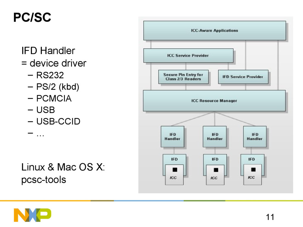 11 PC/SC IFD Handler = device driver – RS232 – ...