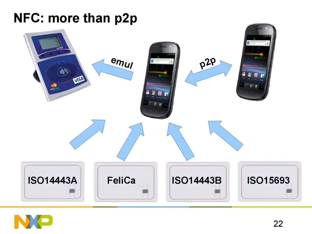 22 NFC: more than p2p ISO14443A FeliCa ISO15693...