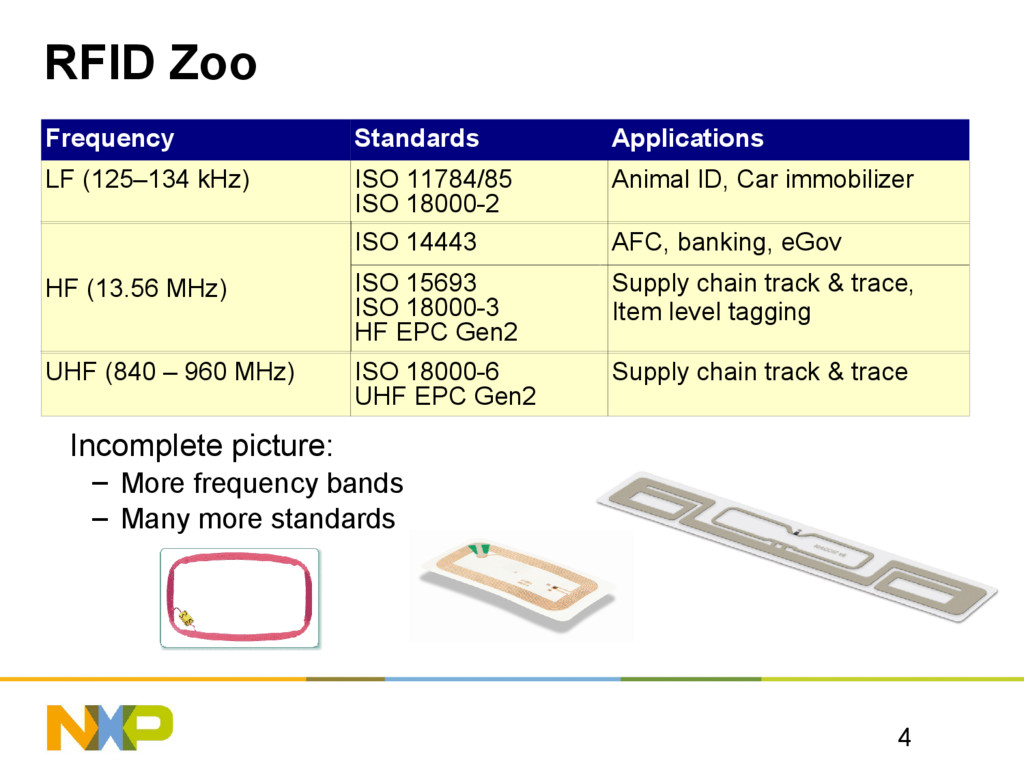 RFID Zoo Frequency Standards Applications LF (1...