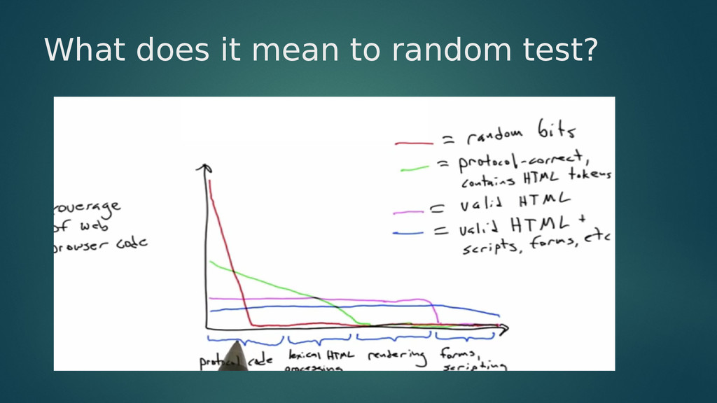 What does it mean to random test?