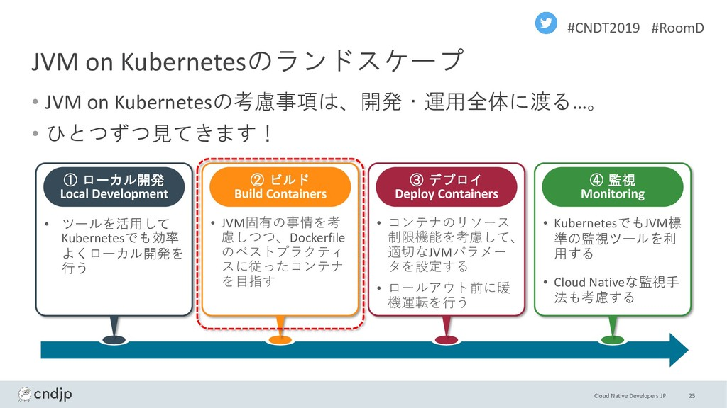 Cloud Native Developers JP #CNDT2019 #RoomD JVM...