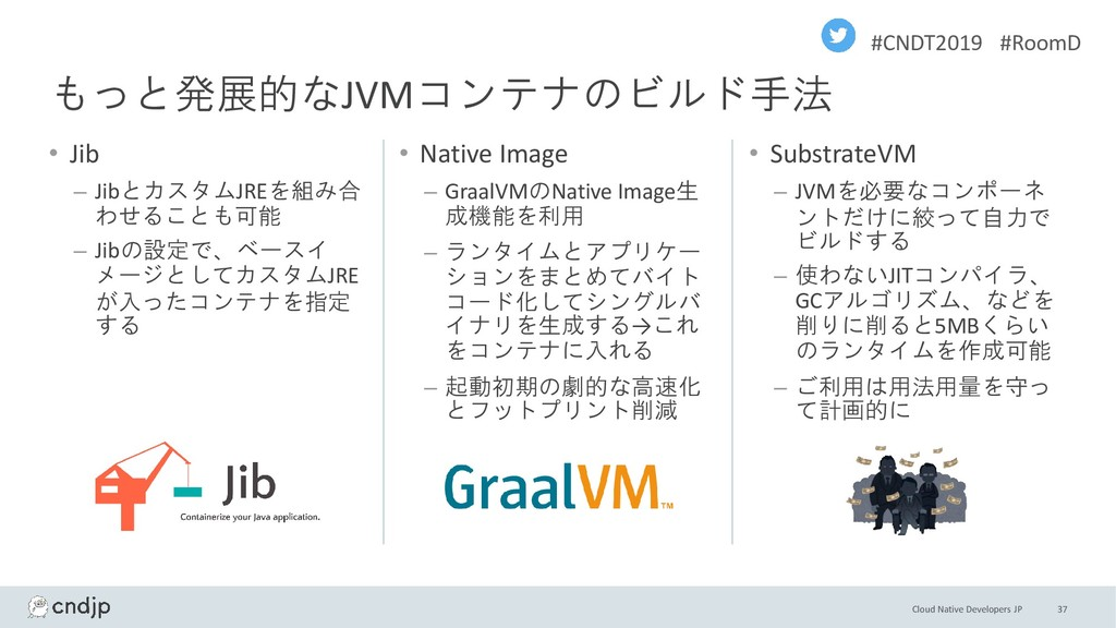 Cloud Native Developers JP #CNDT2019 #RoomD • J...