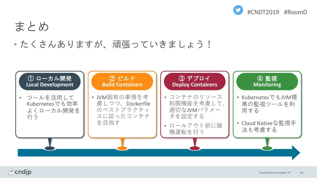 Cloud Native Developers JP #CNDT2019 #RoomD まとめ...