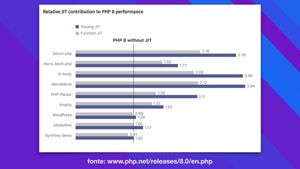 fonte: www.php.net/releases/8.0/en.php