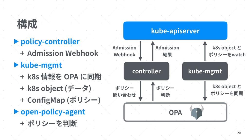 構成 20 ▶ policy-controller + Admission Webhook ▶...