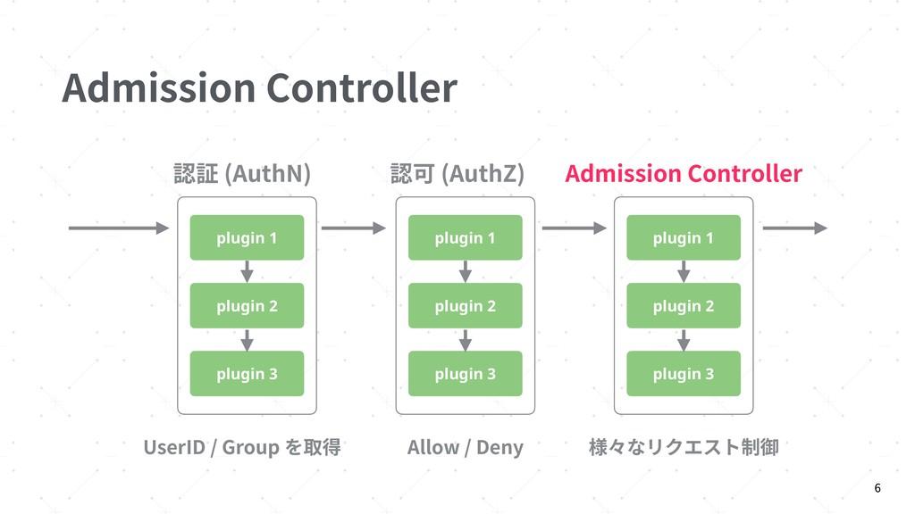 Admission Controller 6 認証 (AuthN) 認可 (AuthZ) Ad...