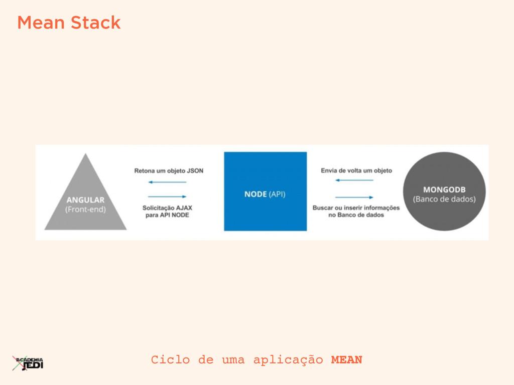 Mean Stack Ciclo de uma aplicação MEAN