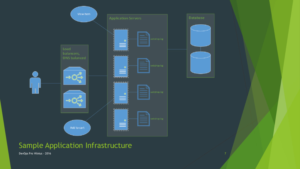 Sample Application Infrastructure DevOps Pro Vi...