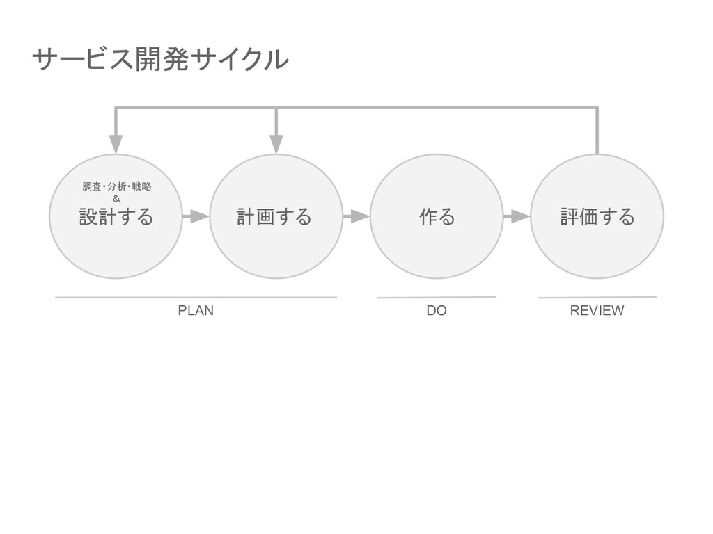 サービス開発サイクル 設計する 計画する 作る 評価する PLAN DO REVIEW 調査・...