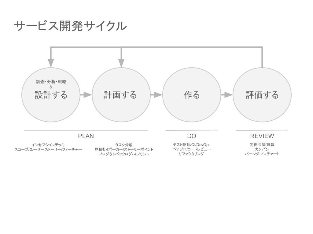 サービス開発サイクル 設計する 計画する 作る 評価する PLAN DO REVIEW インセ...