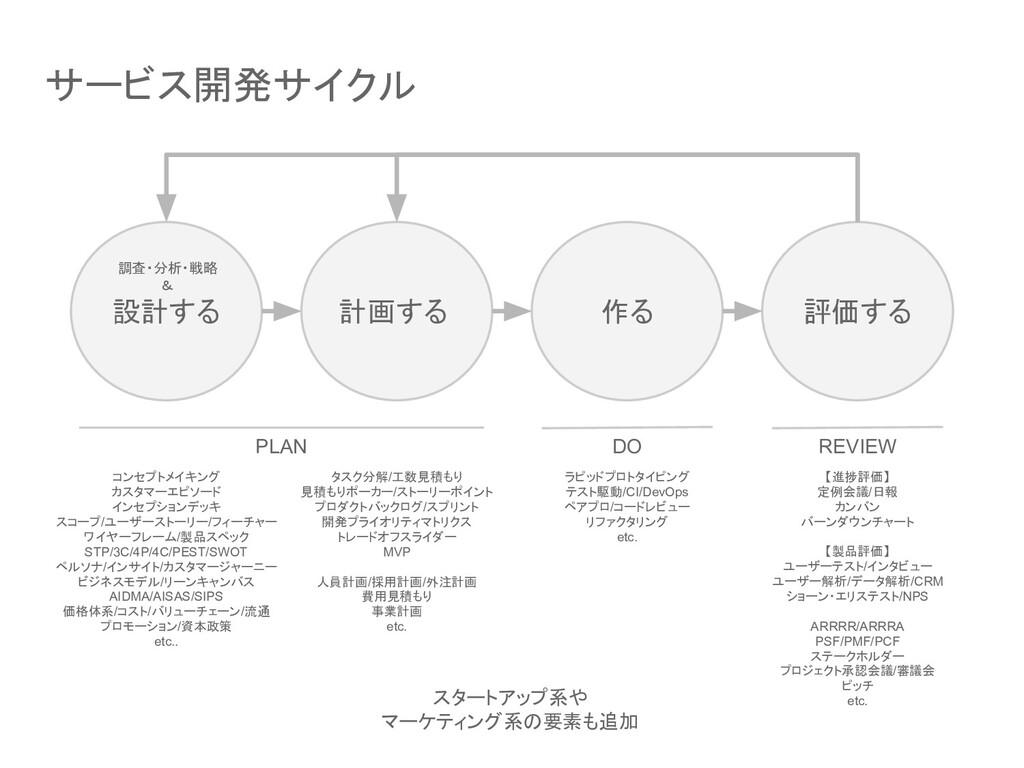 サービス開発サイクル 設計する 計画する 作る 評価する PLAN DO REVIEW コンセ...