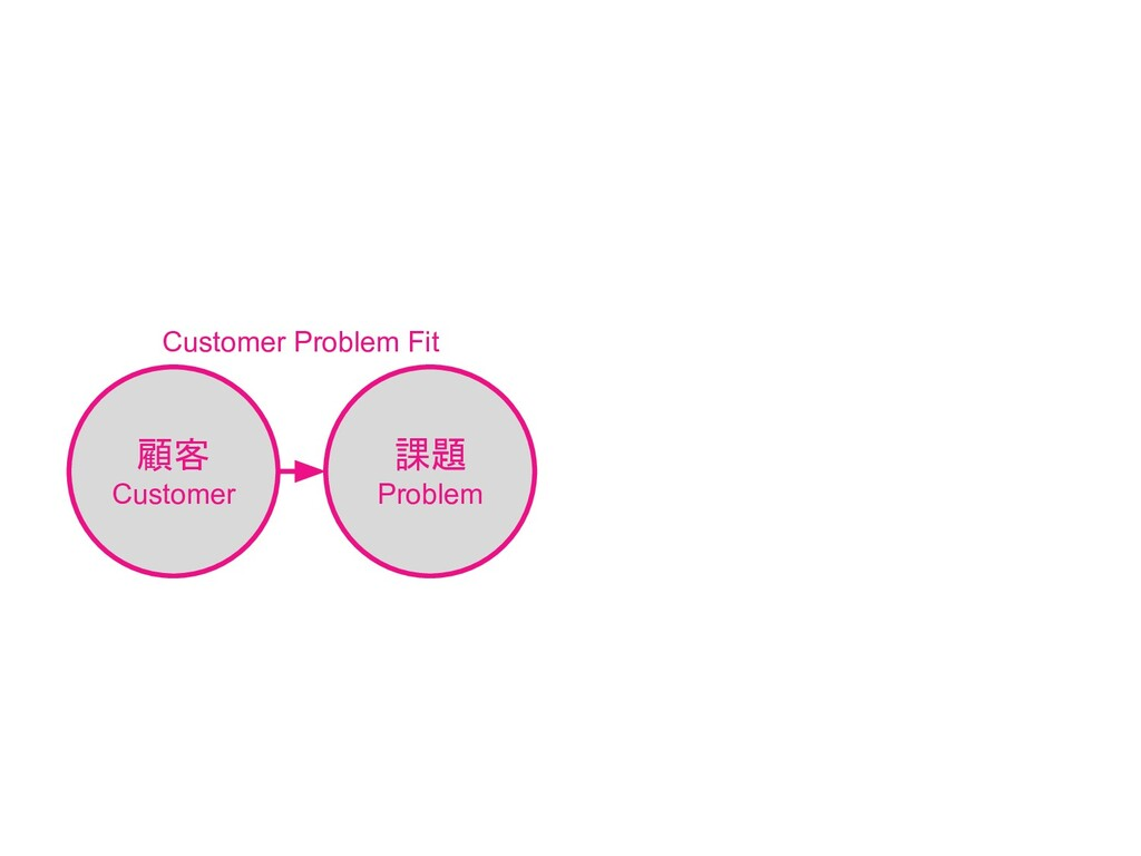 顧客 Customer 課題 Problem Customer Problem Fit