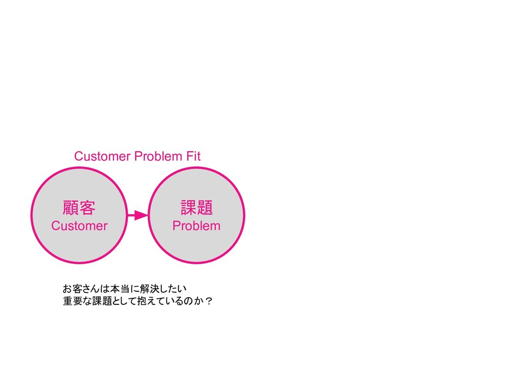 顧客 Customer 課題 Problem Customer Problem Fit お客さ...